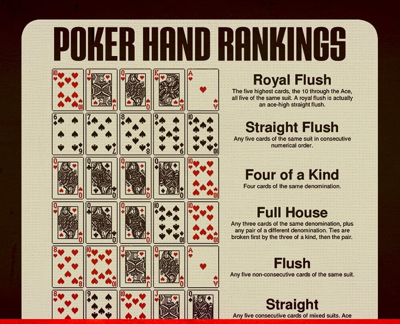 Poker Hand Rankings in Order - Ignition Poker